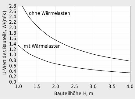 Beispiel maximal zulässiger Wärmedurchgangskoeffizienten U eines Bauteils in Abhängigkeit zur Bauteilhöhe für einen Raum mit und ohne interne Wärmelasten