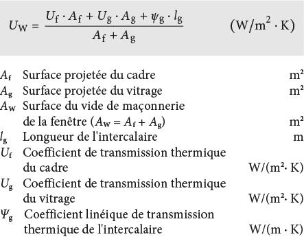 913 Coefficient De Transmission Thermique Uw De Fenêtres Avec Une