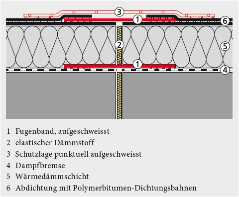 Schemaskizze betreffend die Ausführung eines bituminösen Fugenbandes.