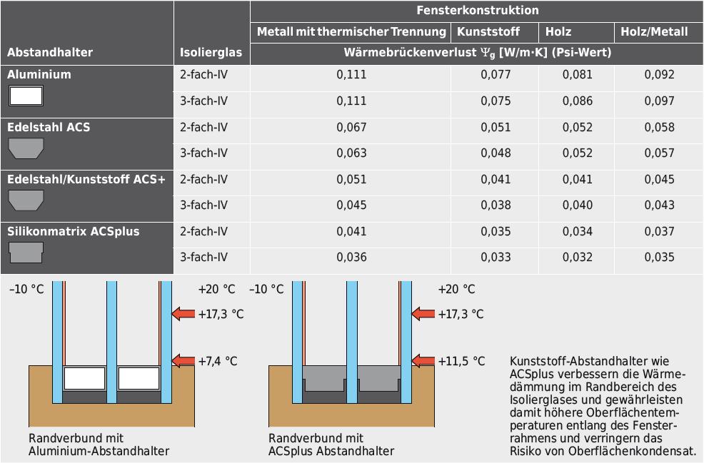 Durch den Wechsel von Aluminium-Abstandhaltern zu Edelstahl- oder Kunststoff-Abstandhaltern konnten die Oberflächentemperaturen entlang der Fensterrahmen massiv erhöht und der Wärmebrückenverlust reduziert werden