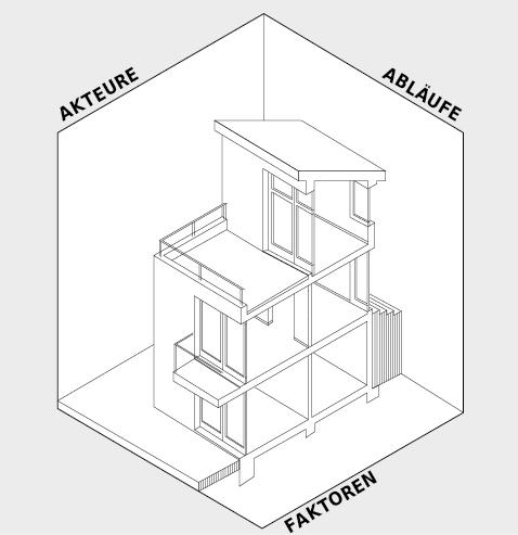 Die Entstehung eines Bauwerks wird durch viele Faktoren und Akteure beeinflusst und erfordert dementsprechend strukturierte Abläufe.