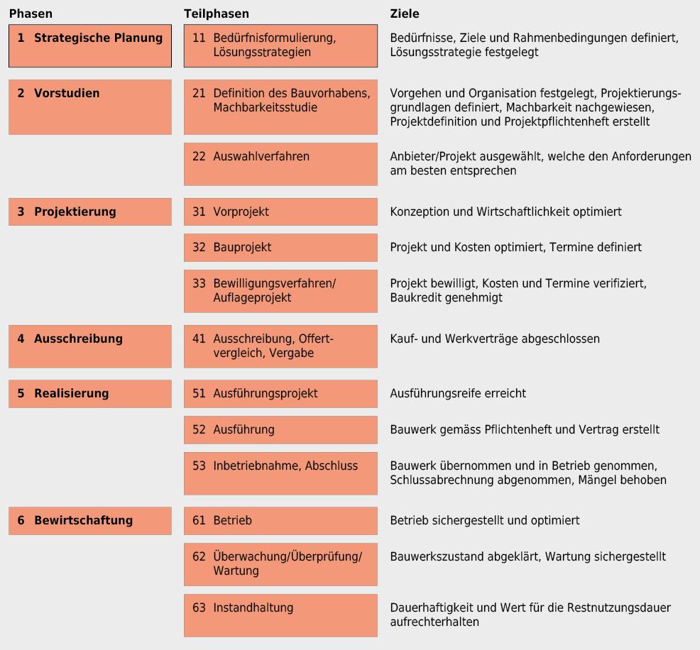 Dargestellt sind Phasen, Teilphasen und Teilphasenziele nach dem Prozessmodell des SIA für alle Beteiligte