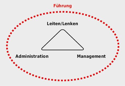 Prinzip der Führung: Die Summe der Teilbereiche Administration, Management und Leiten/Lenken stellt die Führung dar.