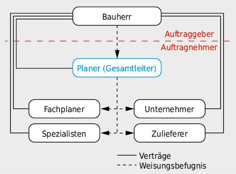 Darstellungsprinzip eines Organigramms. DieBeteiligten gliedern sich in Auftraggeber, Planende undAusführende.