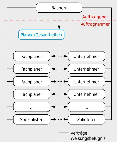 Organisationsstruktur beim Modell «Einzelleistungsnehmer».