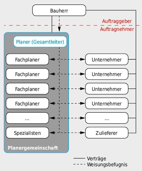 Organisationsstruktur beim Modell «Planergemeinschaft».