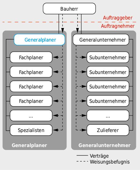 Organisationsstruktur beim «Generalplaner- und Generalunternehmermodell».