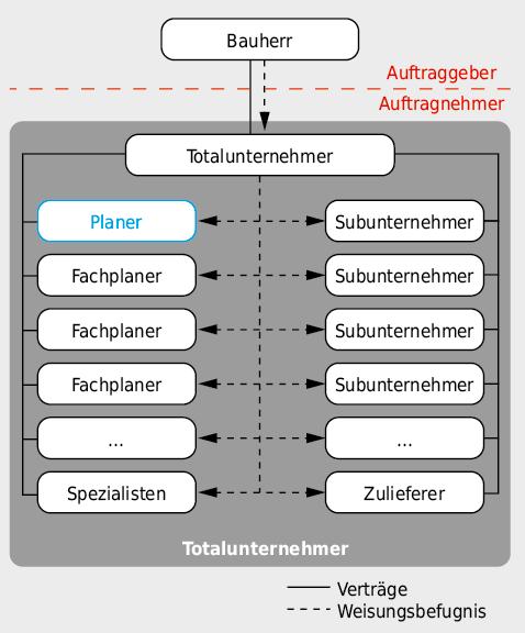 Organisationsstruktur beim «Totalunternehmermodell».