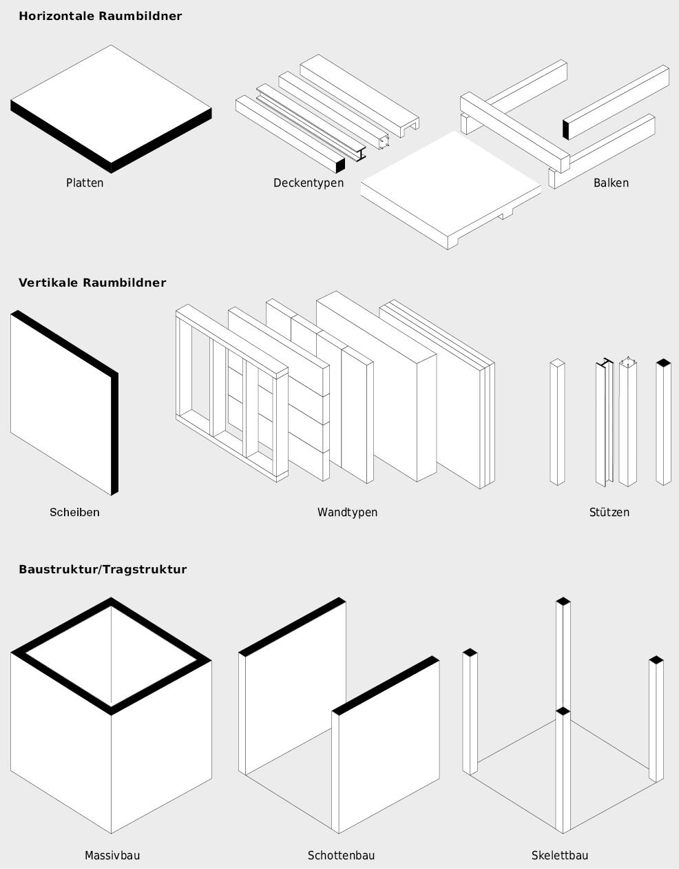 Horizontale und vertikale Raumbildner definieren die Bau- und Tragstruktur.
