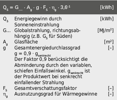 Berechnung des Sonnenenergiegewinns bei einem Fenster bzw. einem transparenten Bauteil