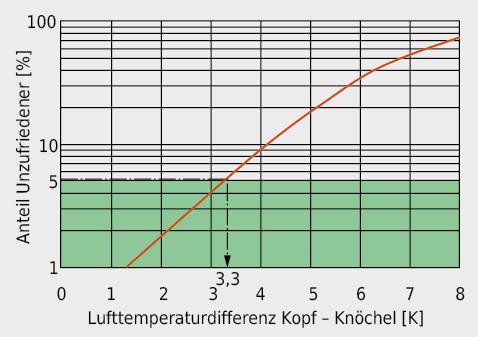 Anteil an Unzufriedenen infolge einer zu hohen Lufttemperaturdifferenz zwischen Kopf