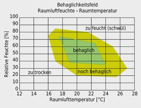 Behaglichkeitsfeld Raumluftfeuchte – Raumlufttemperatur. Quelle: Frank W.