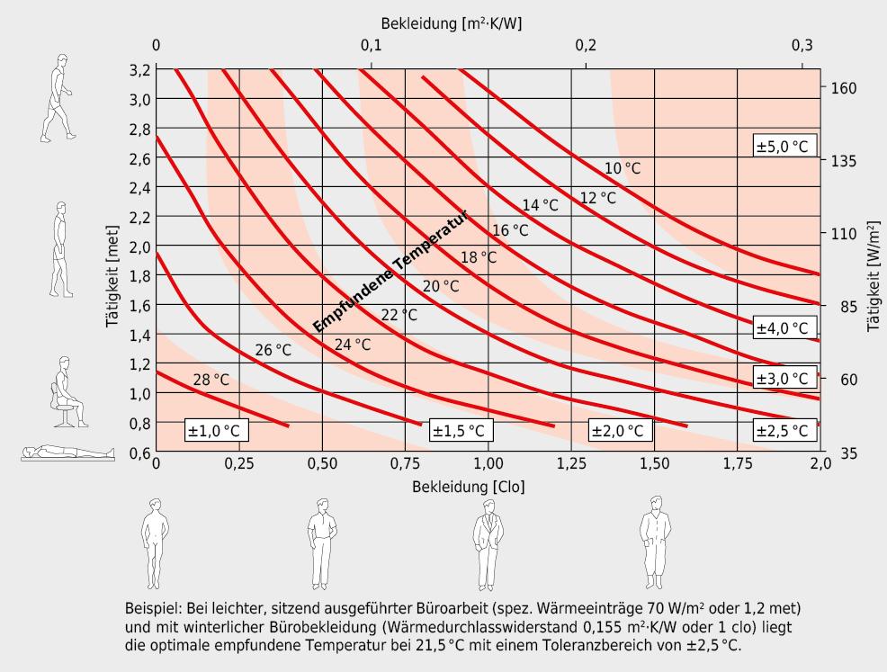 Optimale empfundene Temperatur qo in Abhängigkeit von Tätigkeit und Bekleidung