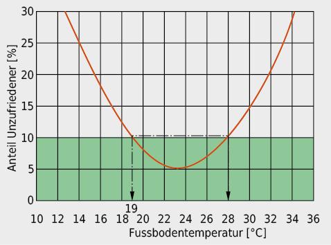 Anteil an Unzufriedenen infolge einer unangemessenen Fussbodentemperatur gemäss Norm SIA 180:2014; der zulässige Bereich ist grün unterlegt.