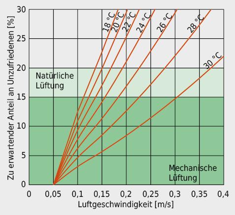 Anteil an Unzufriedenen wegen Zugluft in Funktion der mittleren lokalen Luftgeschwindigkeit für verschiedene lokale Lufttemperaturen und für einen Turbulenzgrad von 50 %
