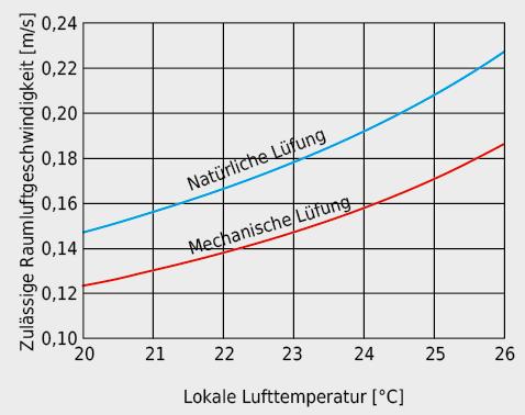 Zulässige mittlere lokale Luftgeschwindigkeit am Aufenthaltsort in Abhängigkeit von der lokalen Lufttemperatur, bei einem Turbulenzgrad von 50% für Räume mit mechanischer