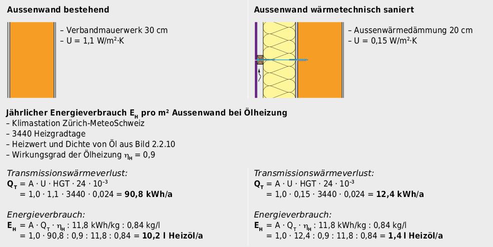 Berechnung des Transmissionswärmeverlustes und des Energie- bzw. Heizölverbrauchs zur Abdeckung des Transmissionswärmeverlusts pro m2 Aussenwand und Jahr, vor und nach der wärmetechnischen Sanierung.