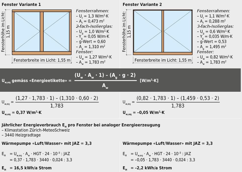 Vereinfachte Betrachtung der Energieeffizienz von Fenstern basierend auf dem energieäquivalenten U-Werts Uw,eq, der so für das Beurteilungsverfahren «Energieetikette für Fenster Schweiz» definiert ist. Klimakennwerte wie Heizgradtage aus Bild 2.2.9.