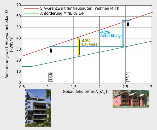 Der Anforderungswert für den Heizwärmebedarf Qh ist abhängig von der Kompaktheit des Gebäudes bzw. der Gebäudehüllzahl Ath/AE. Der bei kompakteren Gebäuden kleiner erforderliche Heizwärmebedarf Qh,li kann in der Regel ohne konstruktiven Mehraufwand erreicht werden, was sehr effizient ist. Die Reduktion des Heizwärmebedarfs Qhunter den Grenzwert Qh,li