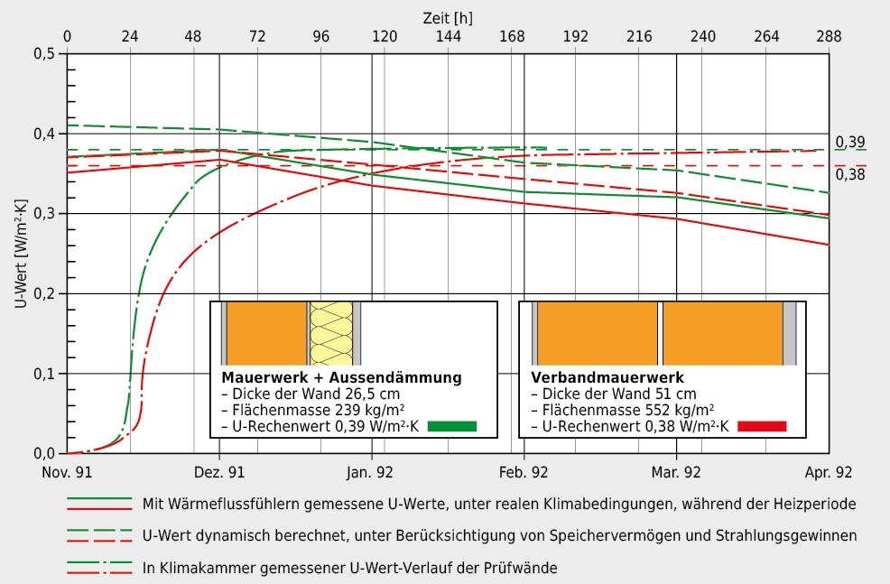 Untersuchungen der EMPA zeigen, dass der rechnerisch ermittelte U-Wert ein durchaus realistischer Kennwert für die Beurteilung der Wärmeverluste ist
