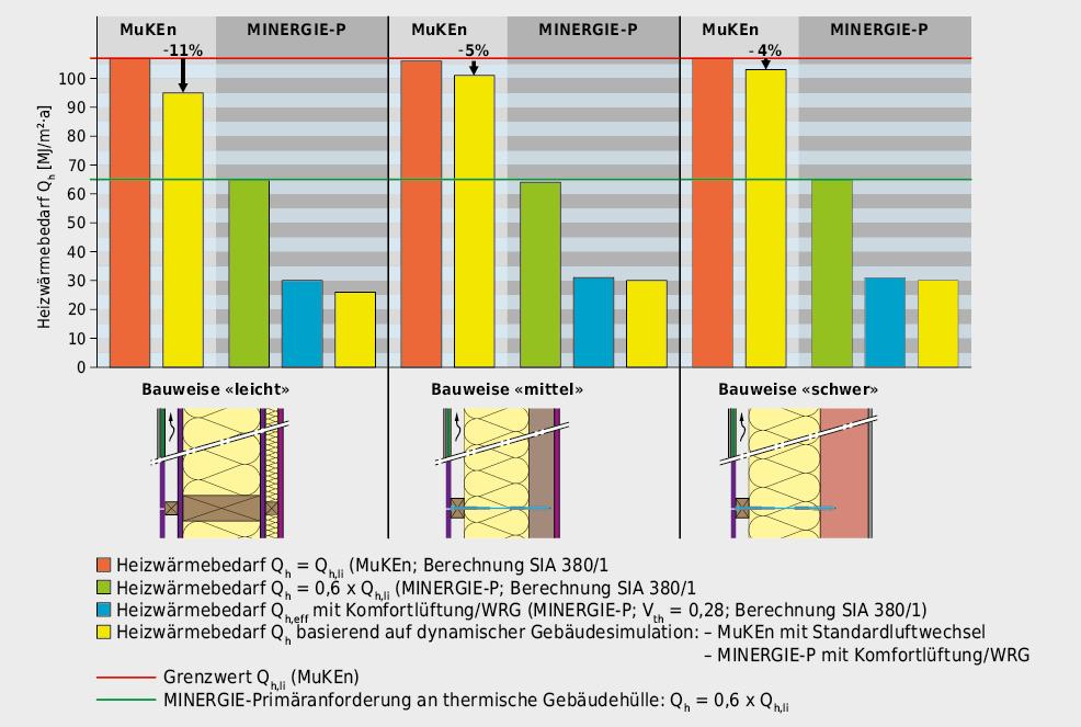 Beim Standard nach MuKEn wird der wie üblich nach Norm SIA 380/1 ermittelte Heizwärmebedarf gegenüber dem dynamisch simulierten um 4 bis 11 % höher ermittelt. Die grosse Abweichung von 11 % bei der Bauweise «leicht» lässt sich gut erklären: Effektiv weist diese Bauweise eine Wärmespeicherfähigkeit auf, die etwa der Bauweise «mittel» entspricht, wodurch sich der Heizwärmebedarf nach SIA 380/1 auf 100 MJ/m2·a vermindert und dann nur noch 5 % höher ist, als über die dynamische Simulation ermittelt