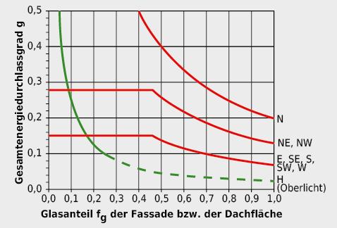 Anforderung an den Gesamtenergiedurchlassgrad gtot, abhängig vom Glasanteil und der Orientierung