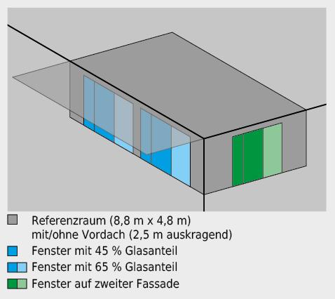 Geometrisches Modell des Wohnraumes.