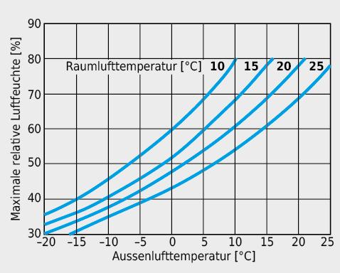 Maximal zulässige relative Feuchte der Raumluft zur Bestimmung des Aussenluftvolumenstroms