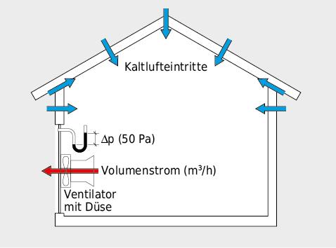 Prinzipschema Messung Luftdurchlässigkeit im Unterdruck