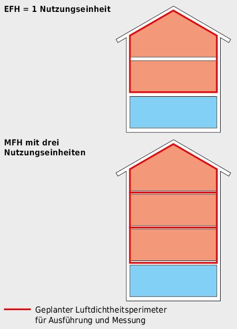 Beispiel für Luftdichtheitsperimeter bei einem Einfamilienhaus