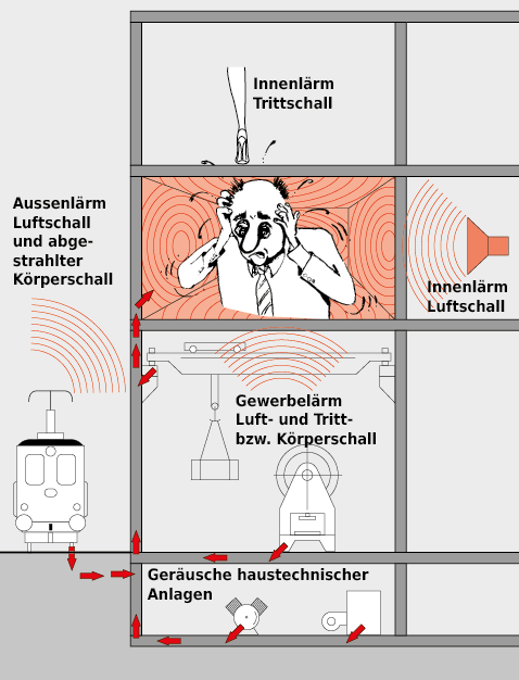 Relevante Lärm- bzw. Schallbelastungen, welche die Behaglichkeit in Räumen beeinflussen.
