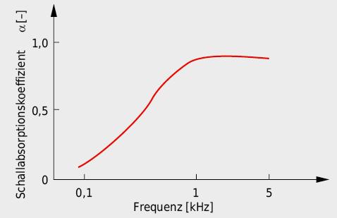 Charakteristik des Schallabsorptionsvermögens von porösen Absorbern.