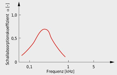 Charakteristik des Schallabsorptionsvermögens von Plattenabsorbern.