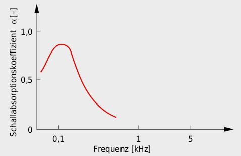 Charakteristik des Schallabsorptionsvermögens von Resonatoren