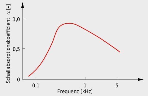 Charakteristik des Schallabsorptionsvermögens von Lochplatten.