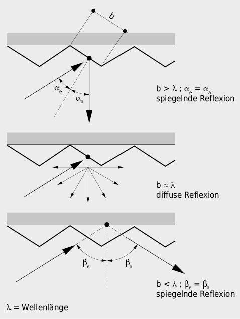 Durch die Struktur einer reflektierenden Bekleidung kann das Reflexionsverhalten beeinflusst werden.