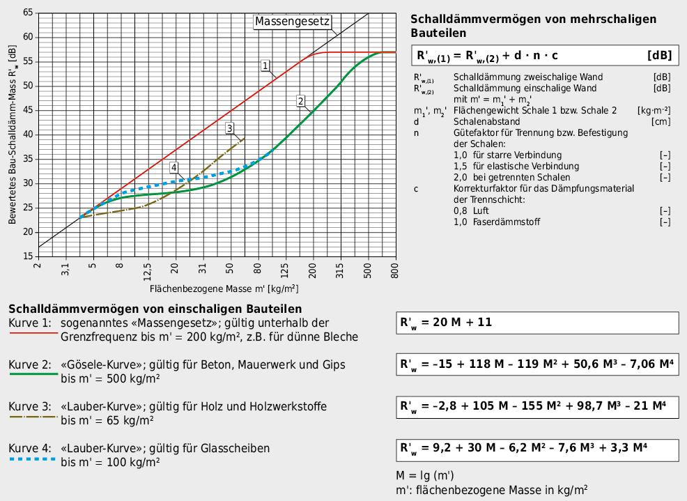 Systematik des Luftschalldämmvermögens von ein- und mehrschaligen Bauteilen.