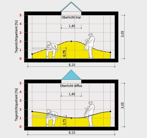 Bei bedecktem Himmel erreicht man in einem hellen Raum mit einem zentral angeordneten Oberlicht aus Klarglas gute Tageslichtquotienten von 2 % in der Raummitte, während bei Sonne und mit einem opaken Oberlicht aus reflektierendem Material durch Lichtbrechung und Lichtreflexion periphere Bereicheaufgehellt werden.