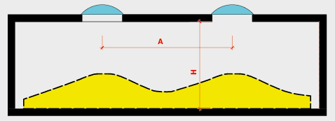Die Oberlichtabstände sollten zur Aufrechterhaltung einer genügenden Gleichmässigkeit das Anderthalbfache der Raumhöhe nicht übersteigen
