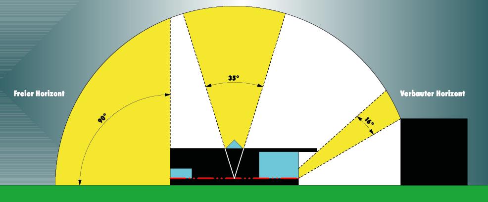 Der Tageslichtquotient ist nicht nur von Fenstergrössen abhängig, sondern auch vom Verbauungsgrad.
