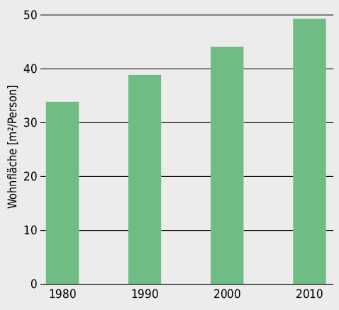 Entwicklung der Wohnfläche pro Kopf in der Schweiz. Es lässt sich ein ungebremstes Wachstum über die letzten 30 Jahre beobachten