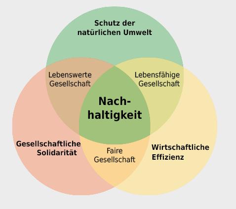 Definition der Nachhaltigkeit mittels des «Drei-Kreise-Modells». Nur bei gebührender Berücksichtigung der Bereiche Gesellschaft, Wirtschaft und Umwelt