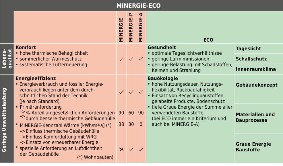 Die Standards MINERGIE-ECO im Vergleich.
