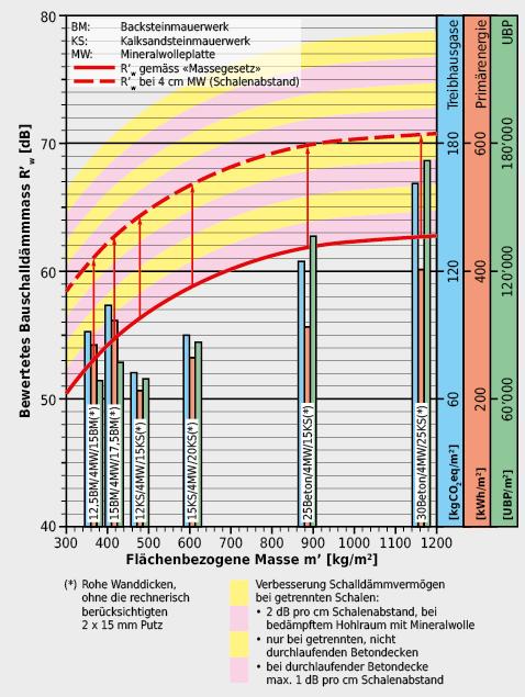 Durch die zweischalige Ausbildung von Trennwänden im «Masse-Feder-Masse-System» kann der Schallschutz gegenüber einer gleich schweren, einschaligen Trennwand verbessert werden. Für eine Schalldämmung von über 60dB müssen aber auch die flankierenden Bauteile getrennt ausgeführt werden, die Geschossdecke darf z.B. nicht «durchlaufend» ausgeführt werden. Beim Vergleich der Schalldämmung mit den Einflüssen auf die Umwelt schneiden zweischalige Konstruktionen mit Kalksandsteinen am optimalsten ab. Für eine Schalldämmung von 70 dB oder mehr sind aber Betonwände