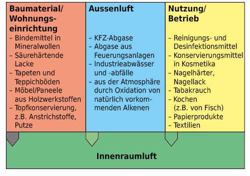 Quellen von Formaldehyd in der Innenraumluft