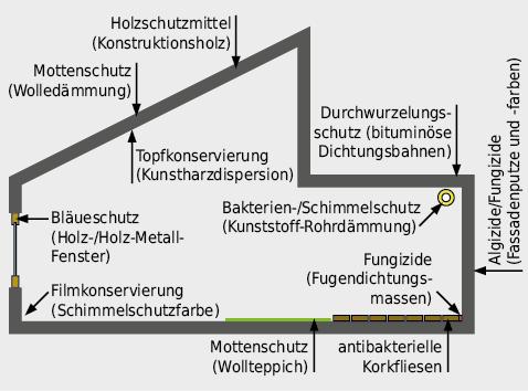 Mögliche Anwendungsbereiche von Bioziden im Gebäudebereich