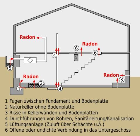 Radon kann auf vielfältigen Wegen in bewohnte Räume gelangen.