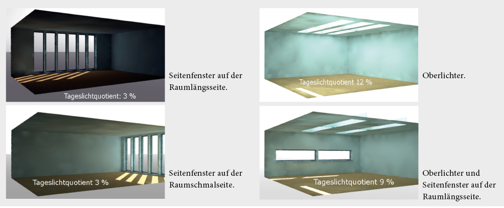 Tageslichtsimulationen stellen die Wirkung von Öffnungen leicht erkennbar dar. Beim simulierten Raum mit 50m2 Bodenfläche sind Oberlichter etwa vier mal lichtergiebiger als Seitenfenster.