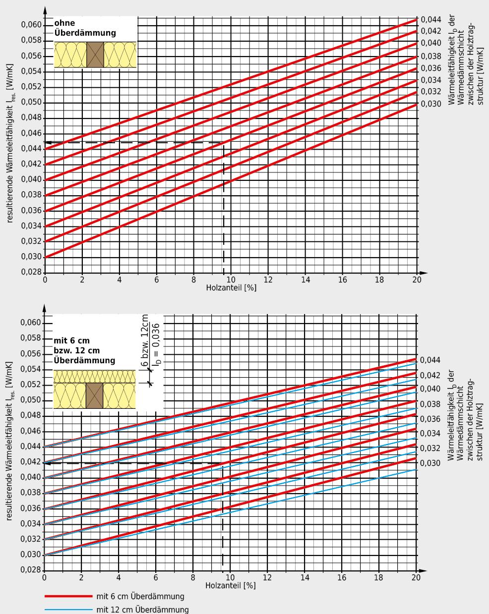Diagramme Inhomogenität Wärmedämmung/Holz und resultierende Wärmeleitfähigkeit dieser inhomogenen Schicht, abhängig von Holzanteil und Überdämmung.