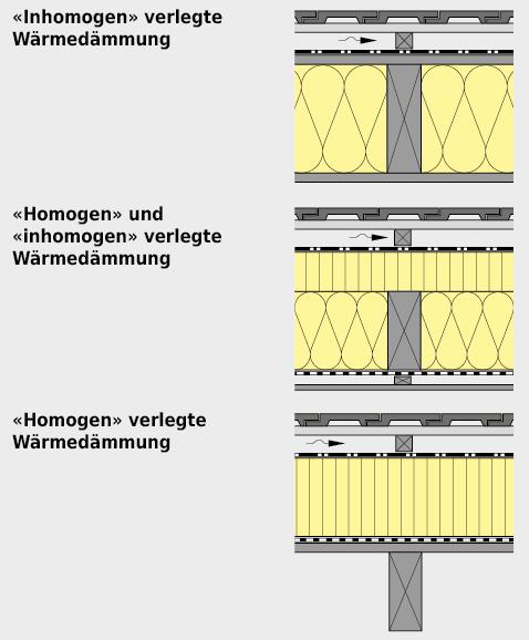 Homogen bzw. inhomogen verlegte Wärmedämmung beim geneigten Dach.